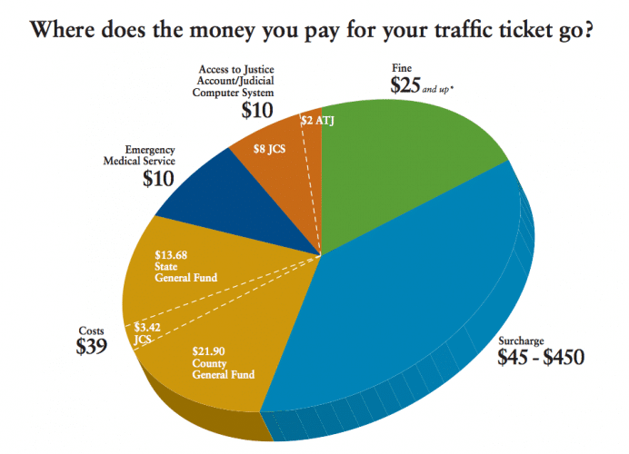 A pie chart illustrates the cost of getting a traffic ticket in Pennsylvania and which government entities receive the various associated fees and costs.